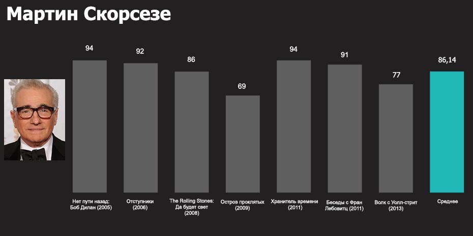 Топ-5 лучших кинорежиссеров последнего десятилетия