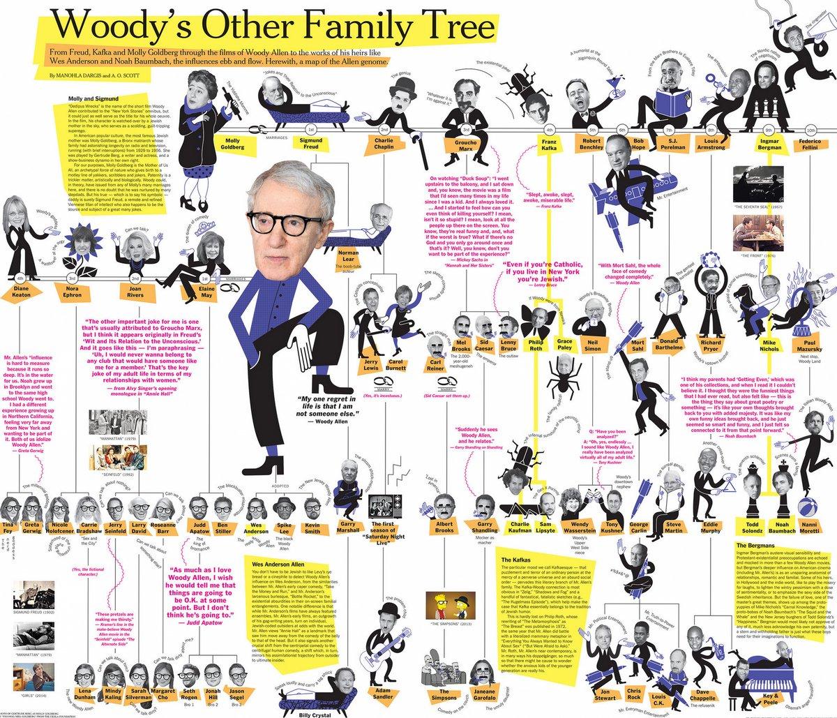 Альтернативное генеалогическое древо Вуди Аллена